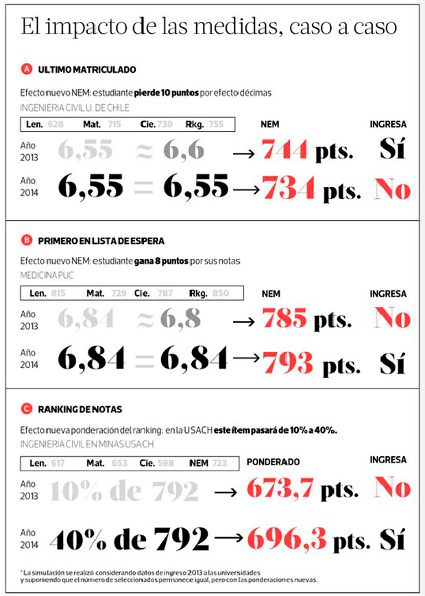 cambios en las notas psu 2014