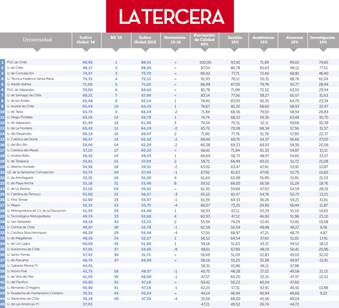 ranking de mejores universidades de chile